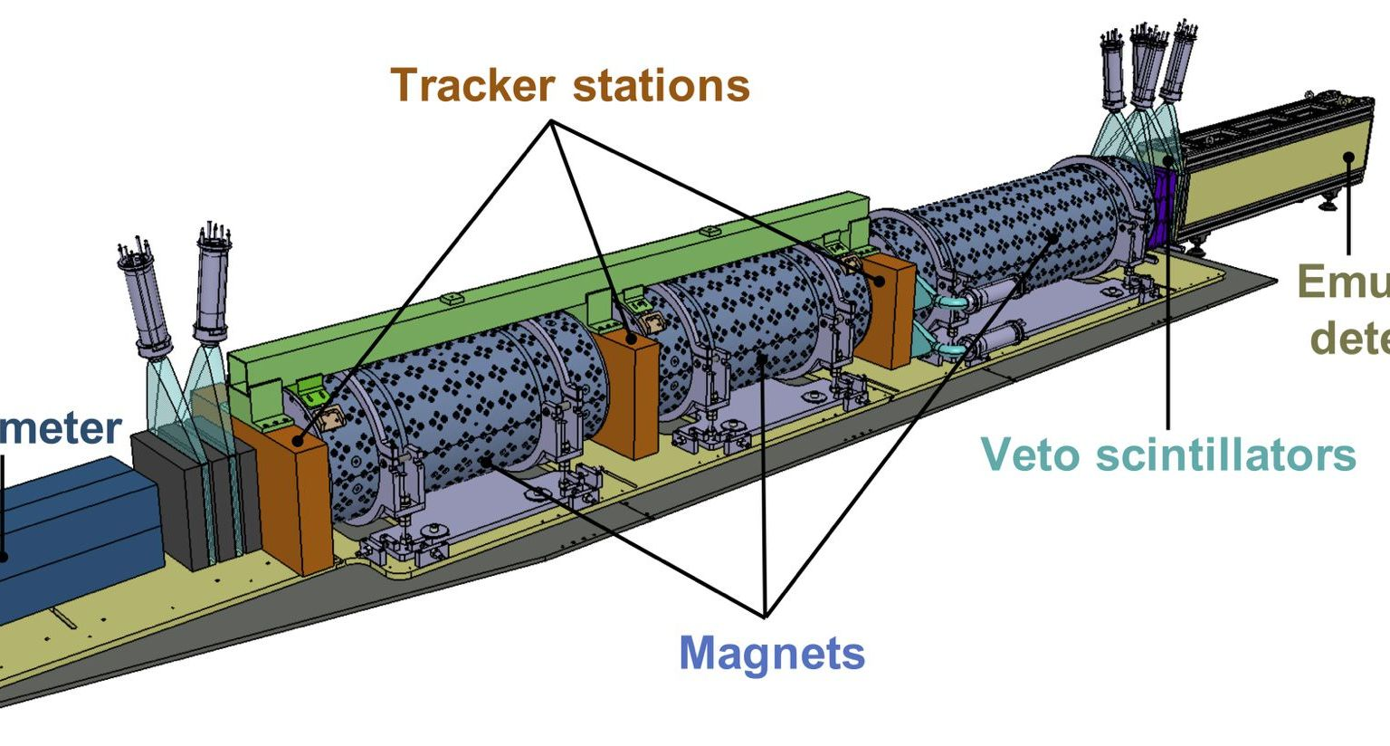 "Starting from the neighbouring ATLAS experiment, high-energy particles (100 GeV to several TeV) hit the FASER detector from the right. Four ""veto"" scintillators eliminate the muons contained in the particle beam, as they are of no interest to the FASER experiment. When particles subsequently decay in the 'decay volume', the decay products can then be detected in the three tracking stations of the spectrometer. Each tracking station consists of three silicon layers for the detection of charged particles. Uncharged particles (e.g. photons) are detected by the calorimeter at the end of the detector. The trajectories of the decay products  and their properties can be reconstructed from the measured data. The emulsion detector (FASERν) at the front of the detector will measure interactions of high energy collider neutrinos. In contrast to the FASER experiment's main agenda — detecting new particles — FASERν aims to provide cross-section measurements of neutrinos. Neutrinos are described in the Standard Model of article physics but many of the properties are not yet understood."