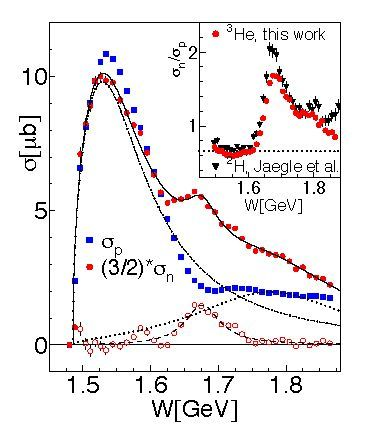 One important result from Lilian Witthauer's doctoral research: The particle physicist discovered a structural difference betwenn proton (blue dotted line) and neutron (rot dotted line). The Y-axis shows the cross-section as a function of energy.