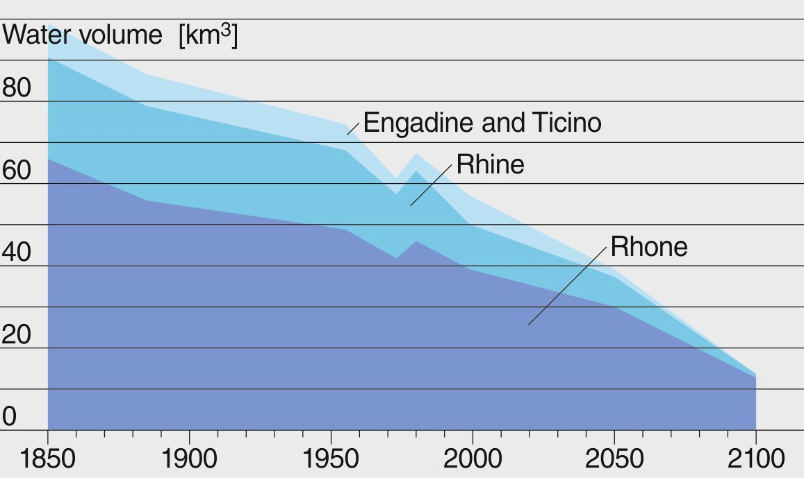 Evolution of the volume of water stored in Swiss glaciers (Rhone and Rhine river basins, Engadine and Ticino). Since the end of the Little Ice Age around 1850, the glacier volume has decreased by half. More than 70% of the remaining volume should be gone by the end of this century. FOEN, 2012.