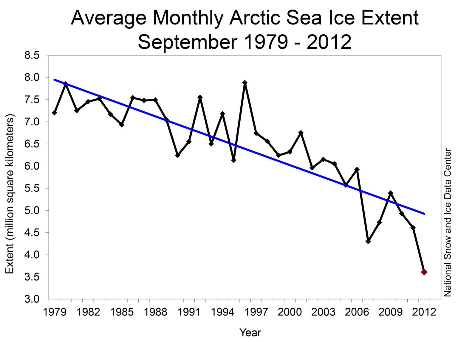 National Snow & Ice Data Center: Arctic Sea Ice: Record Minimum in 2012