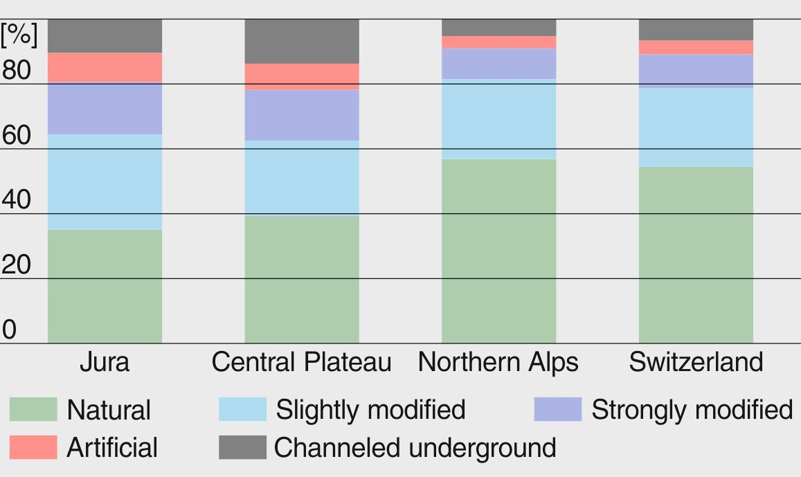 Eco-morphological status (5 categories) of watercourses in the Jura Mountains, the Central Plateau, the Northern Alps and for the whole of Switzerland (percentages).