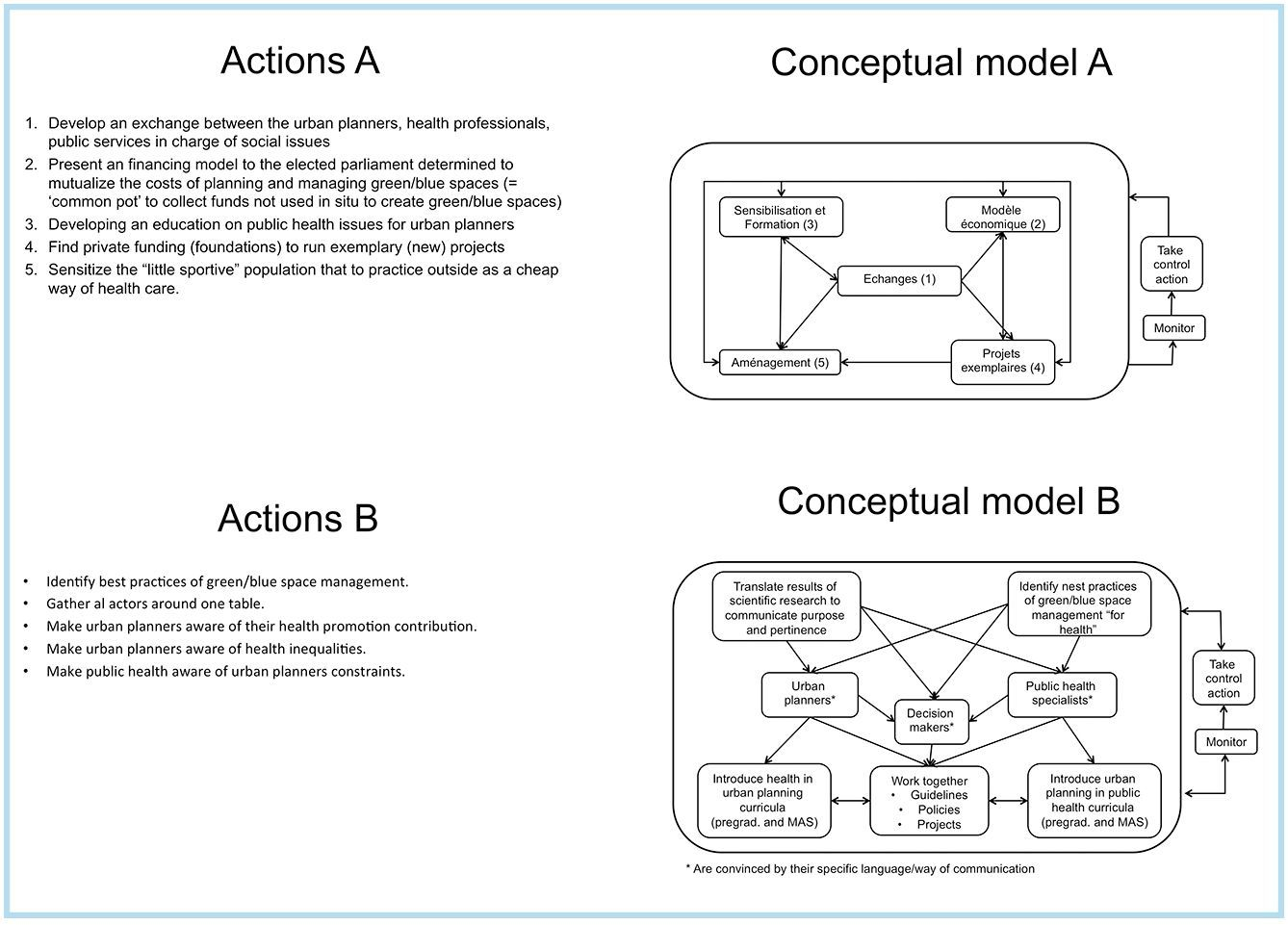 Figure 3: Two conceptual models the board members provided. Model A addresses root definition A and Model B root definition B.