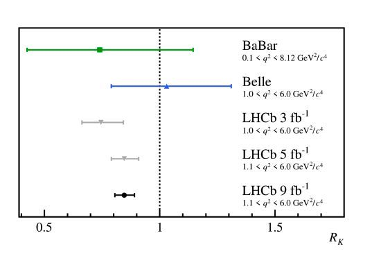 Comparison between RK measurements. The measurements by the BaBar and Belle collaborations combine B+→K+ℓ+ℓ− and B0→KS0ℓ+ℓ− decays, where ℓ is a lepton. The previous LHCb measurements and the new result [4], which supersedes them, are also shown.