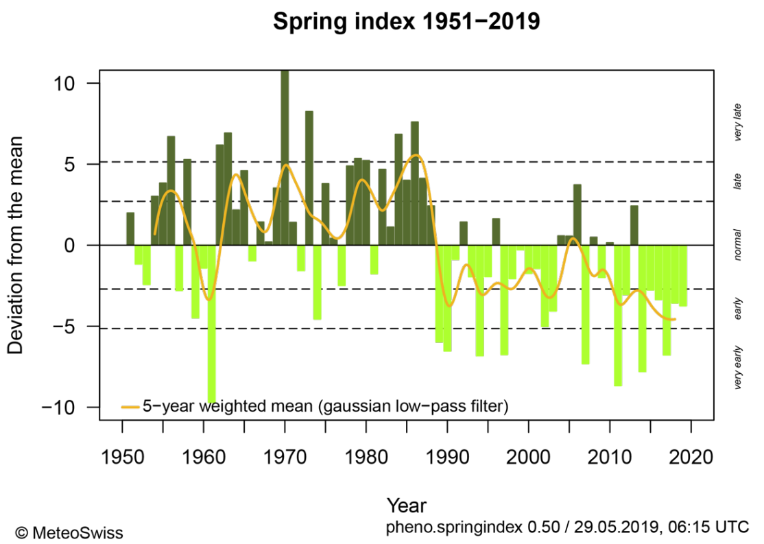 Spring index as measure for vegetation development; dark green: years with later vegetation development, light green: years with earlier vegetation development; yellow: 5-year weighted average.