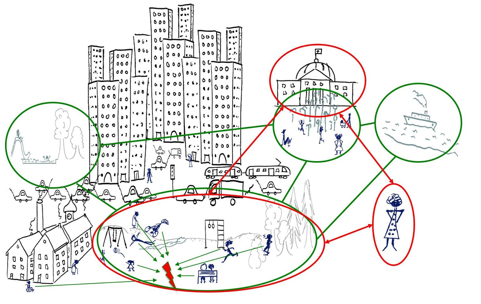 Rich picture on an urban planning problem situation
