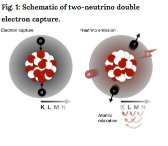 Fig. 1: Schematic of two-neutrino double electron capture.