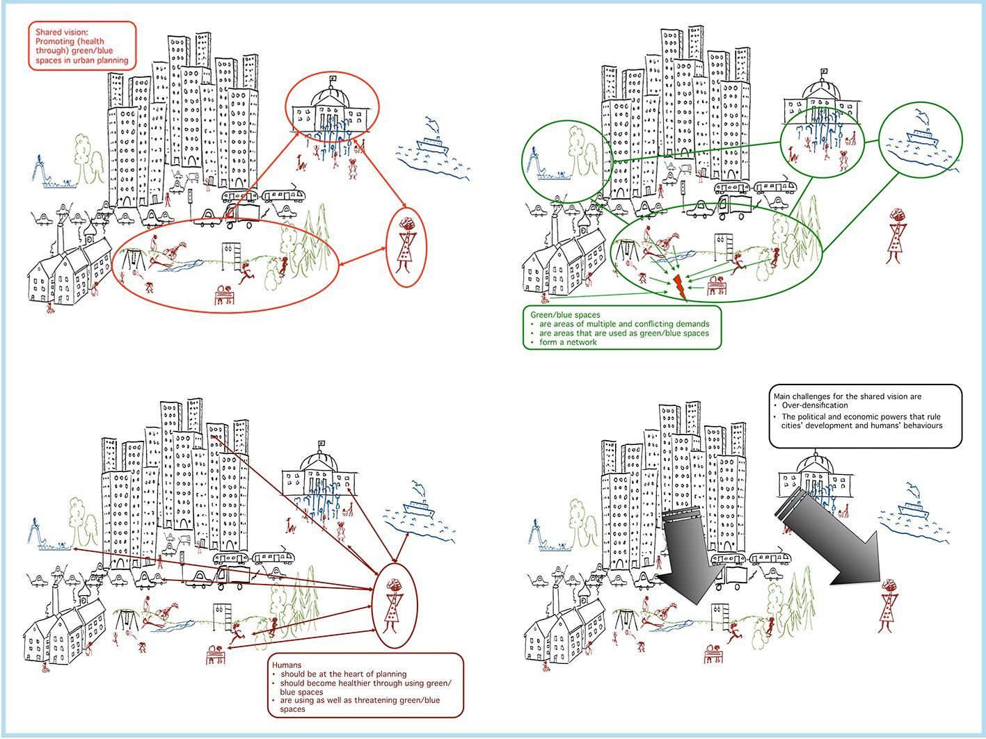 "Figure 1: Rich picture of ""Promoting (health through) green/blue spaces in urban planning"" drawn by the moderator and based on the board members' rich pictures. In red is the shared vision we started with. The other coloured systems and statements summarize insights stressed by the board members when explaining their individual rich picture to the group."