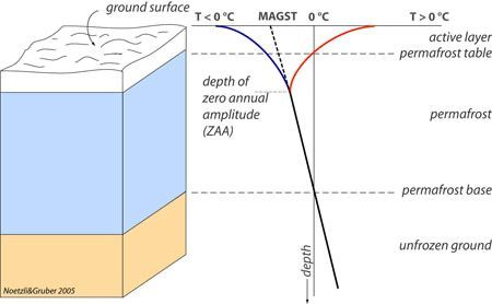 Schematic plot of the most important terms of permafrost