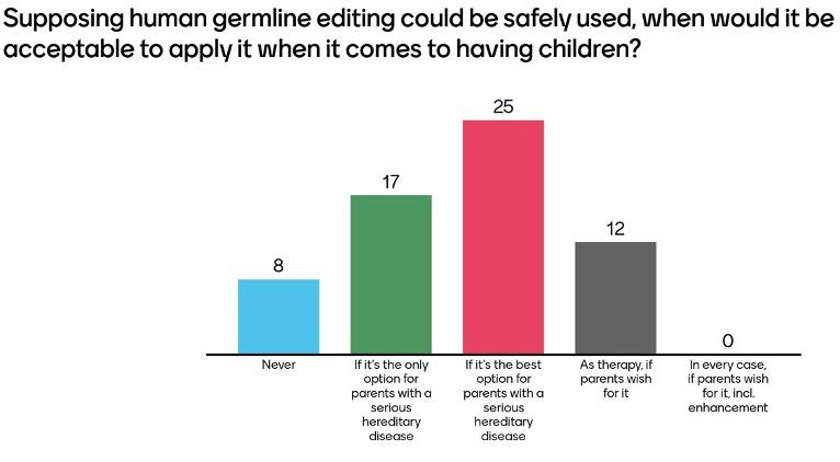 Acceptance of germline editing (February 18th 2021)