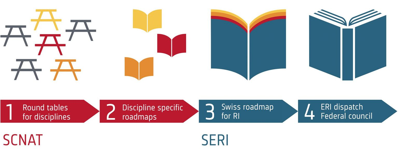 Schematic representation of the process of the Swiss Roadmap for Research Infrastructures with special emphasis on the preparatory phase assigned to SCNAT.