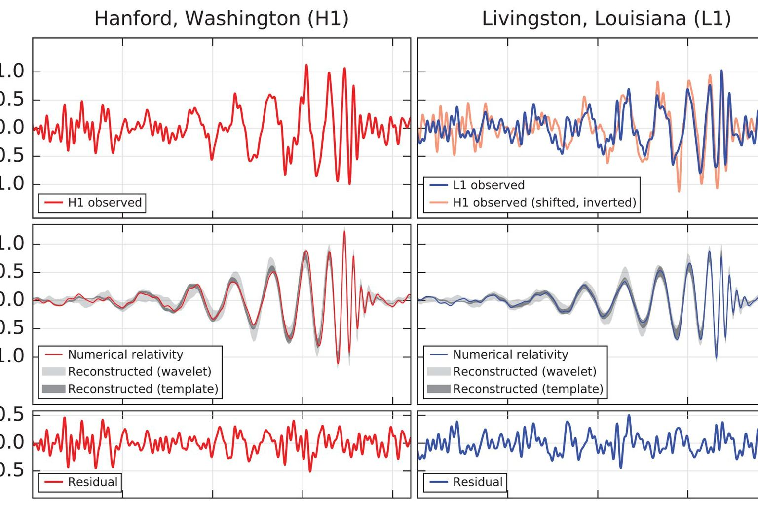 The signal from the merger of two black holes, as it had been received by the two LIGO detectors in September, 2015.