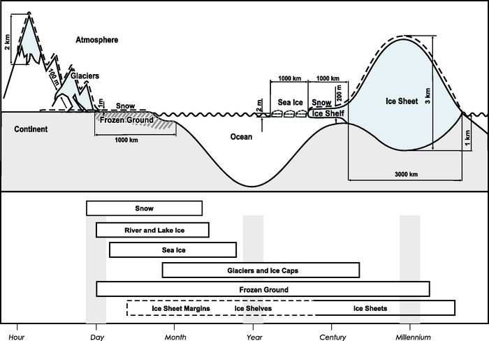 Components of the cryosphere and their time scales