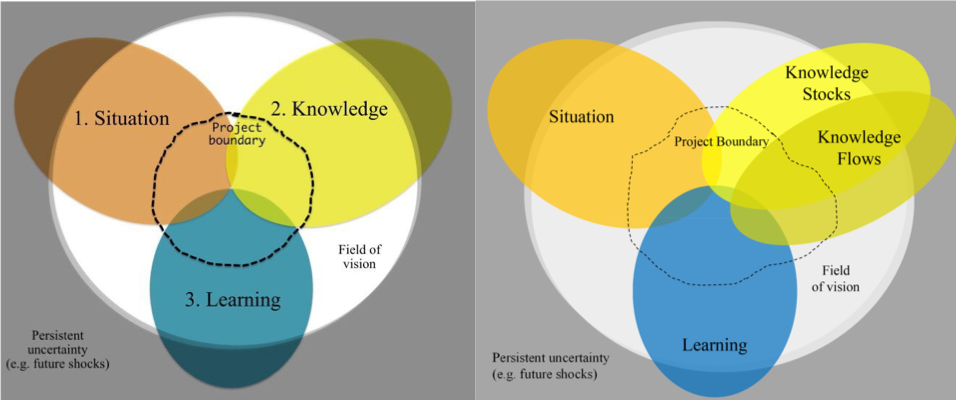The first illustration is a conceptual map of the three outcome spaces (1. Situation, 2. Knowledge, 3. Learning) indicating a transdisciplinary project embedded in the broader landscape (Mitchell et al. 2015). The second illustration shows the OSF+ (see Duncan et al. (2020)) which differentiates between knowledge stocks and knowledge flows.