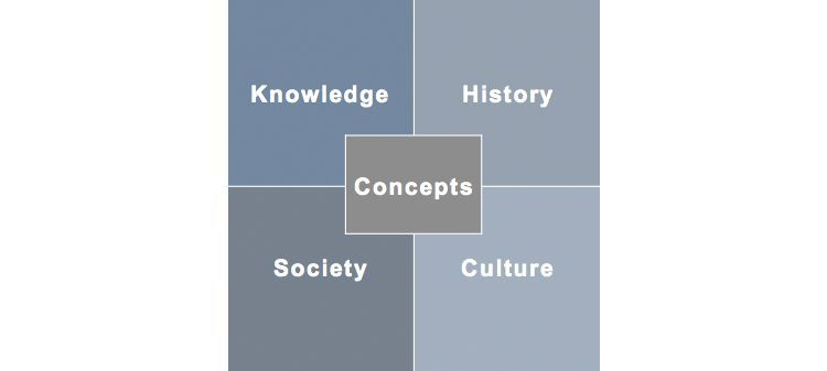 Nomadic concepts at the intersection of various dimensions of humanities, cultural studies and social sciences