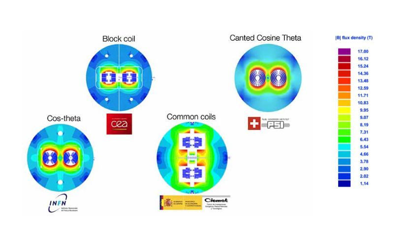 Today, four designs of superconducting magnets are under discussion in research that could be used in a future circular accelerator at CERN. The illustrations show each a section through the accelerator ring: the magnets are arranged around the two tubes in which the protons orbit (clockwise in one tube, counterclockwise in the other). PSI is working on the Canted Cosine Theta design.