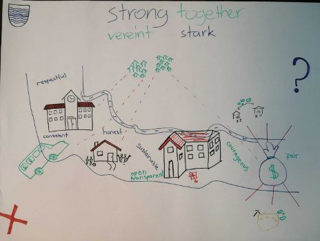 First draft of the rich picture after a presentation by the mayor of the community, a lunch with council members and a community walkthrough with a historian (first interaction).
