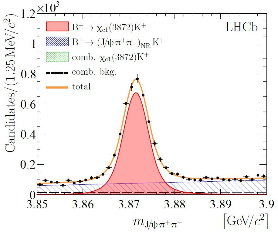 LHCb results on X(3872), the accumulation of events around an invariant mass of 3872 MeV in the second data set.