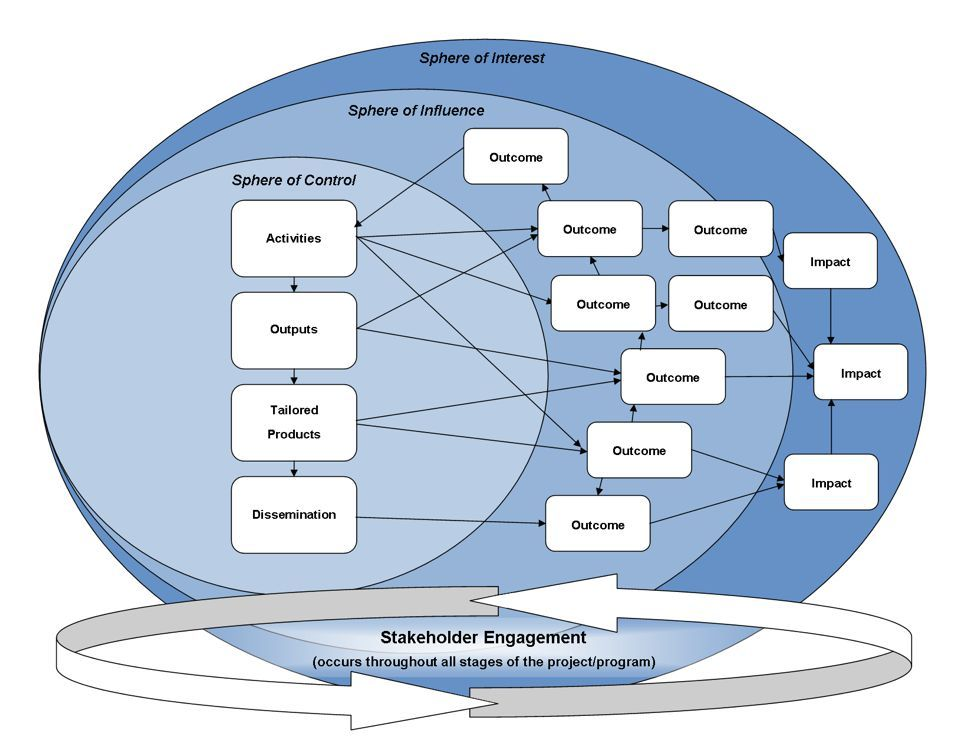 Illustration of interactions between elements of a theory of change. Note: This diagram builds on ideas from Outcome Mapping (Earl, Carden, & Smutylo, 2001), and conceptualizes the change process with: 1) relatively declining influence of an intervention over time and space, within spheres of control, influence, and interest; and 2) outcomes defined as behaviour change that is influenced by changes in knowledge, attitudes, skills, and relationships of key actors in the system.