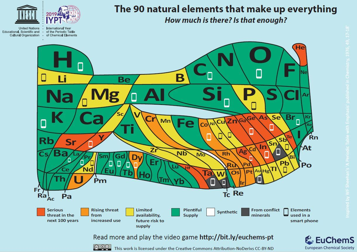 Periodic Table of the 90 natural chemical elements showing their relative abundance on Earth