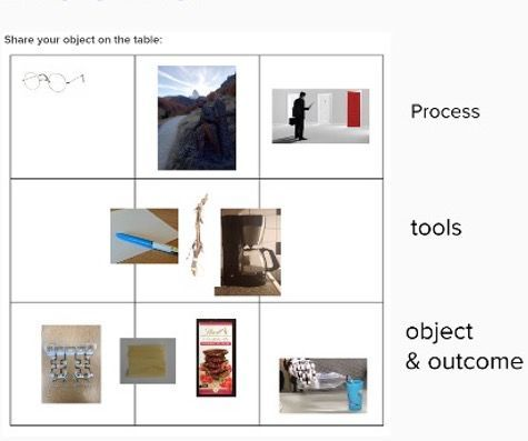 What object would represent the concept of transdisciplinary research for you? - Rearrangement