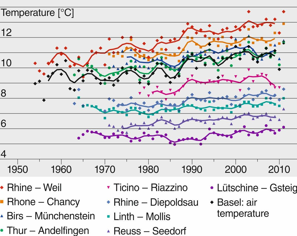 Water temperatures over the last decades for nine selected stations and Basel (air temperature). For stations with cold mean water temperatures (e.g., Lütschinen-Gsteig), the temperature jump in 1987-1988 is less evident than in the Ticino, for example. In addition, there is less variation from one year to another in mountain water temperatures. Both illustrate the balancing effect of glaciers.